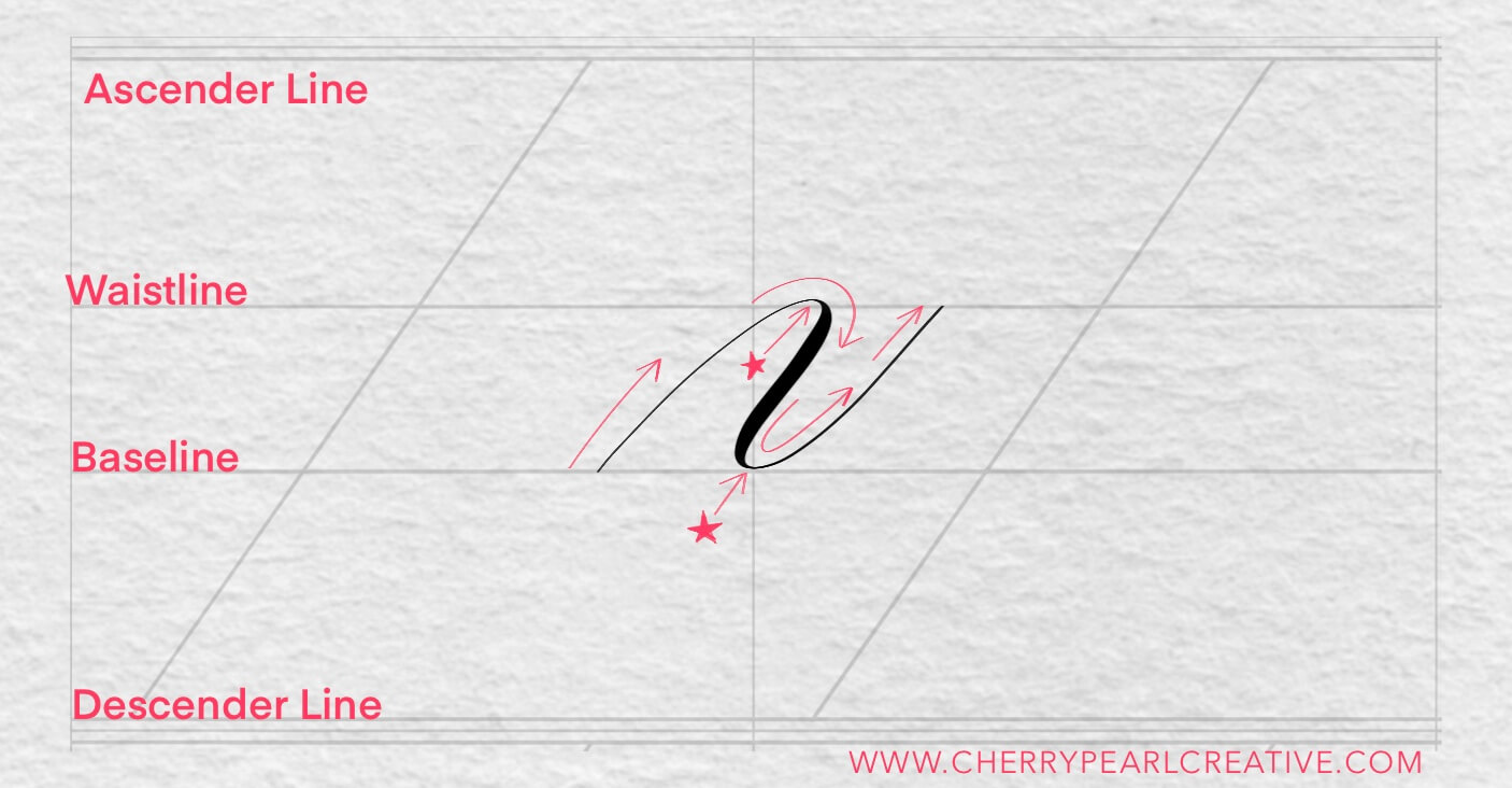 The Compound Curve - Basic Calligraphy Strokes